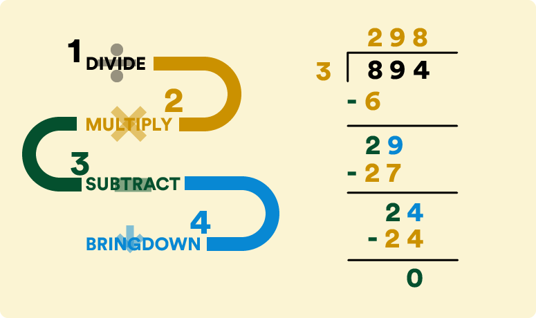 an example of a long division equation