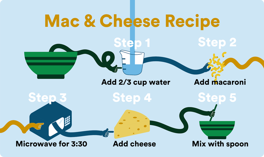 a visual 7-step recipe for mac and cheese